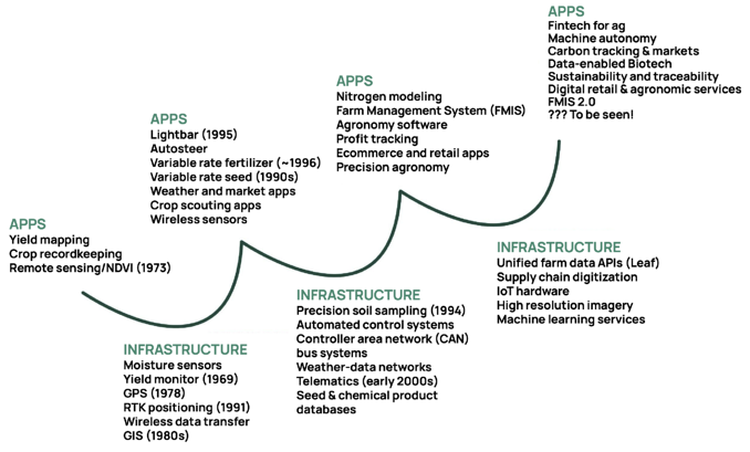 Leaf_Agtech Apps and Infra cycle page 8