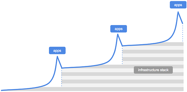 apps-infra-cycle